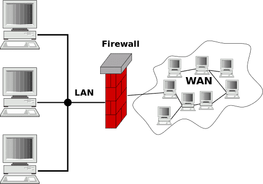 The difference between a lan and a wan network