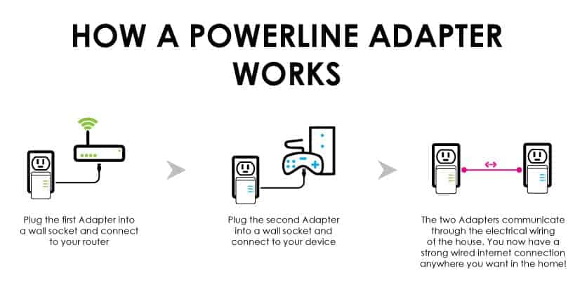 How a Powerline Adapter Works